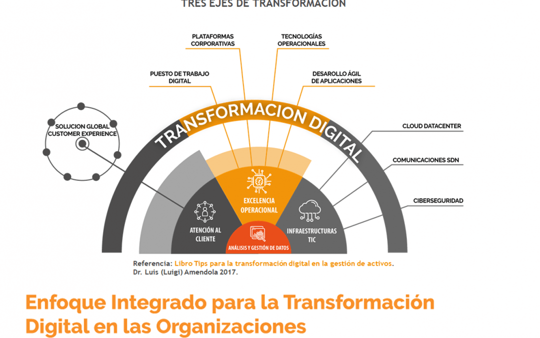 Enfoque Integrado para la Transformación Digital en las Organizaciones