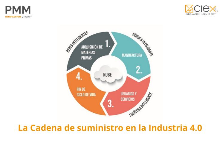 La Cadena de suministro en la Industria 4.0
